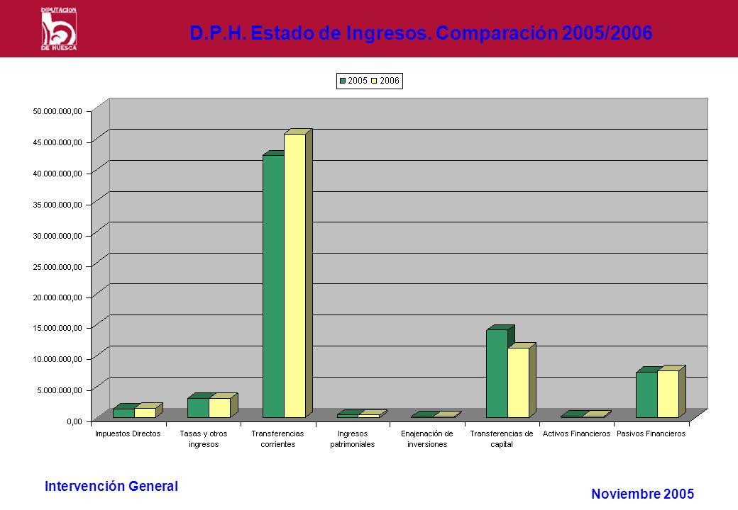 Intervención General D.P.H. Estado de Ingresos. Comparación 2005/2006 Noviembre 2005