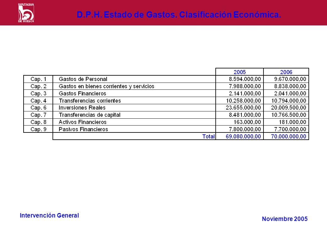 Intervención General D.P.H. Estado de Gastos. Clasificación Económica. Noviembre 2005
