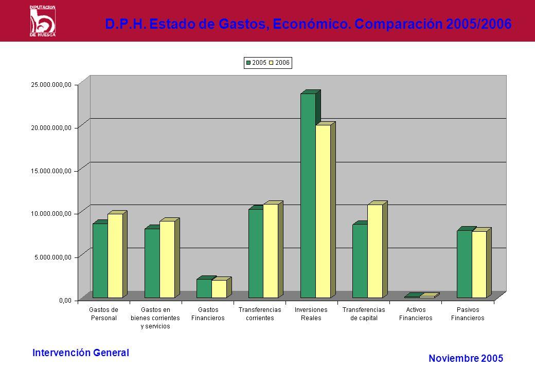 Intervención General D.P.H. Estado de Gastos, Económico. Comparación 2005/2006 Noviembre 2005