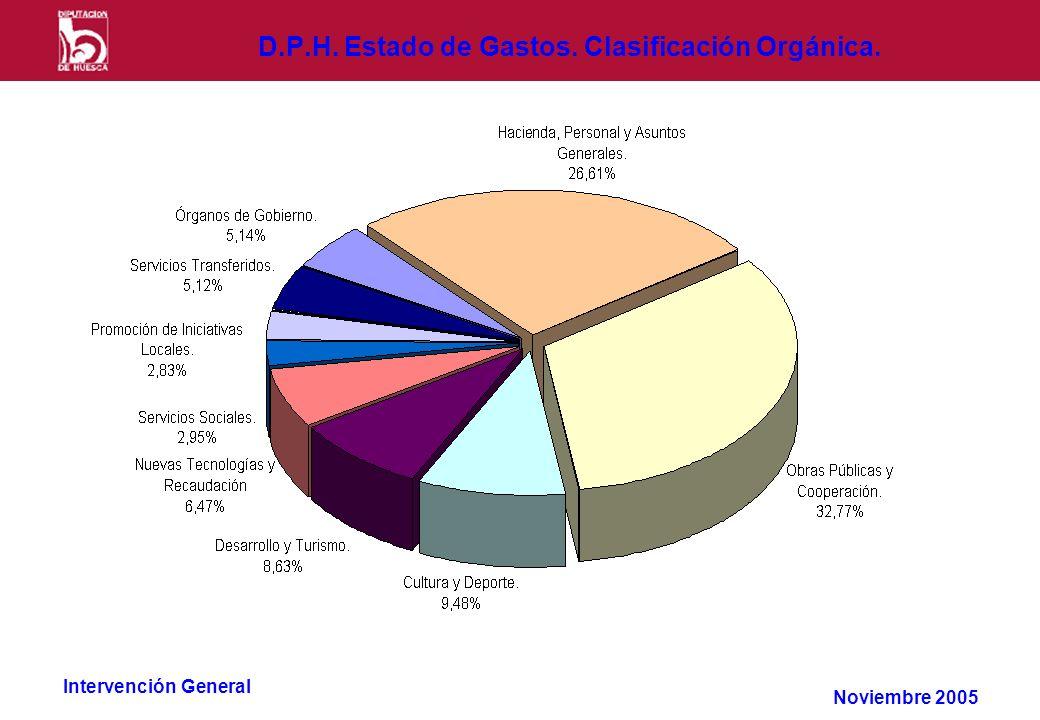 Intervención General D.P.H. Estado de Gastos. Clasificación Orgánica. Noviembre 2005