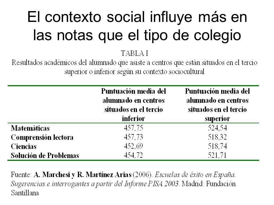El contexto social influye más en las notas que el tipo de colegio