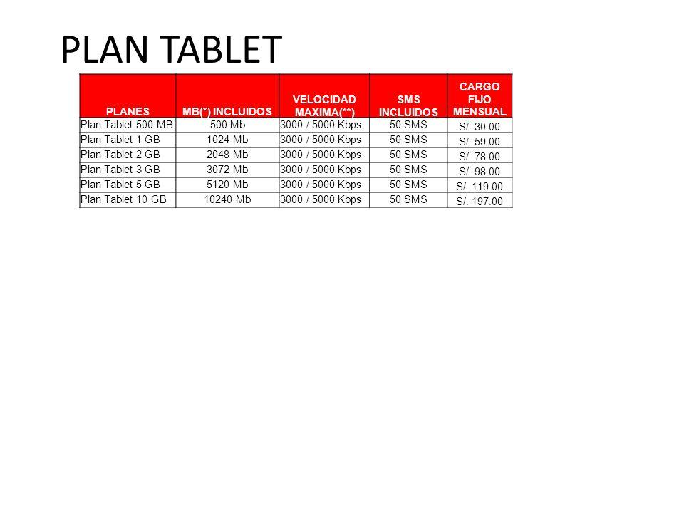 PLAN TABLET PLANESMB(*) INCLUIDOS VELOCIDAD MAXIMA(**) SMS INCLUIDOS CARGO FIJO MENSUAL Plan Tablet 500 MB500 Mb3000 / 5000 Kbps50 SMS S/.