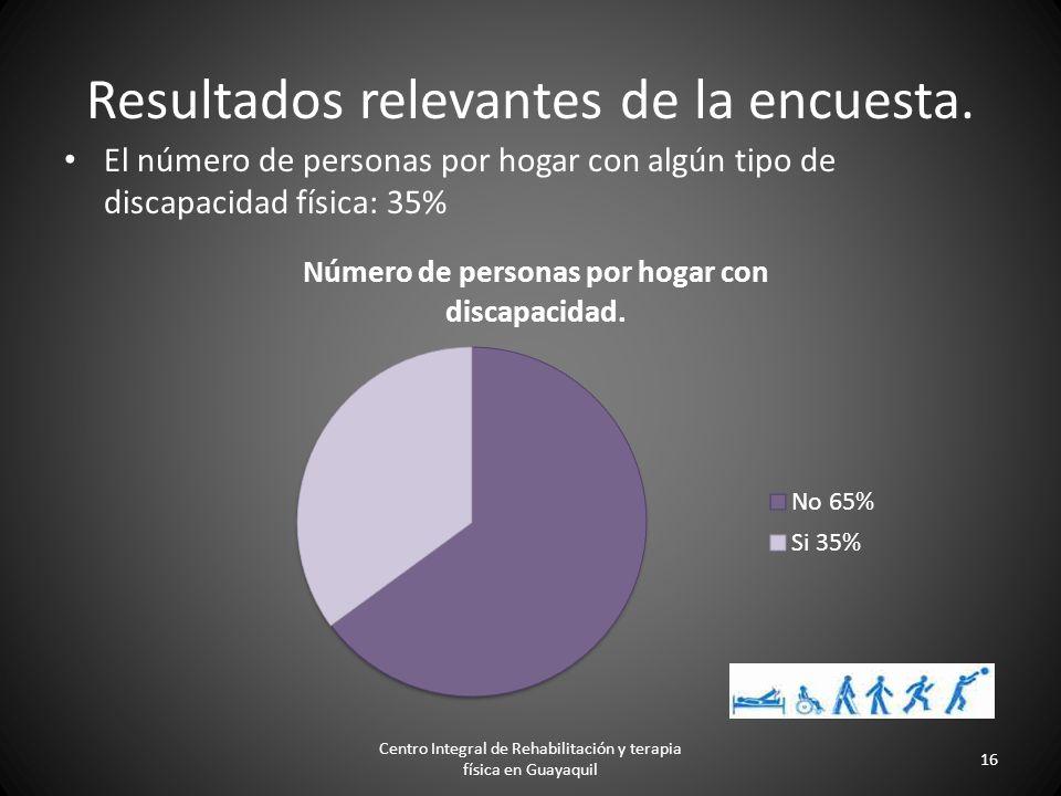 Nivel de Confianza: 1,96 Margen de error: 5% Cálculo del tamano de la muestra Centro Integral de Rehabilitación y terapia física en Guayaquil 15 Z²*N*