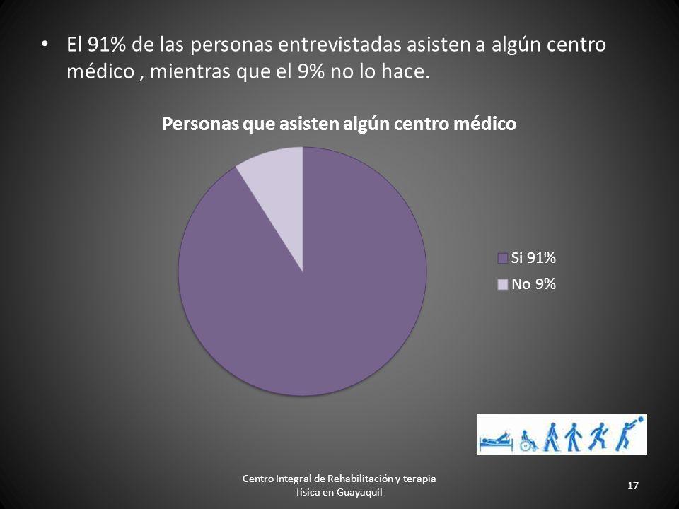 Resultados relevantes de la encuesta. El número de personas por hogar con algún tipo de discapacidad física: 35% Centro Integral de Rehabilitación y t