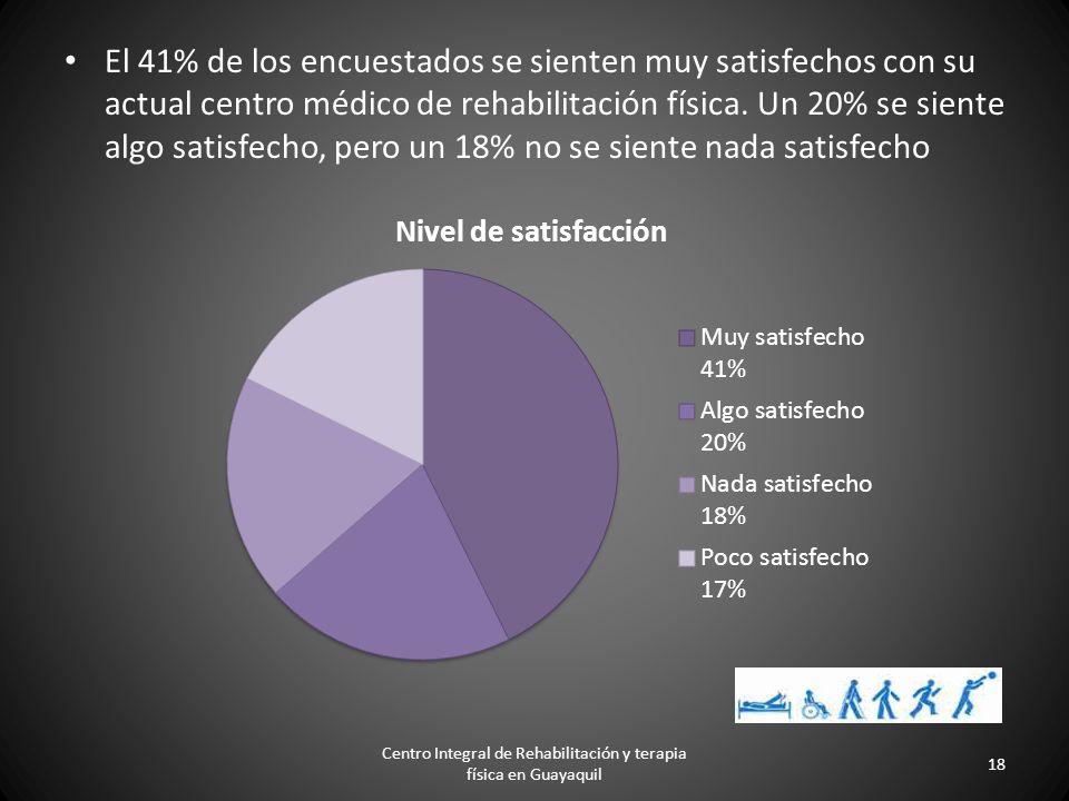 El 91% de las personas entrevistadas asisten a algún centro médico, mientras que el 9% no lo hace. Centro Integral de Rehabilitación y terapia física