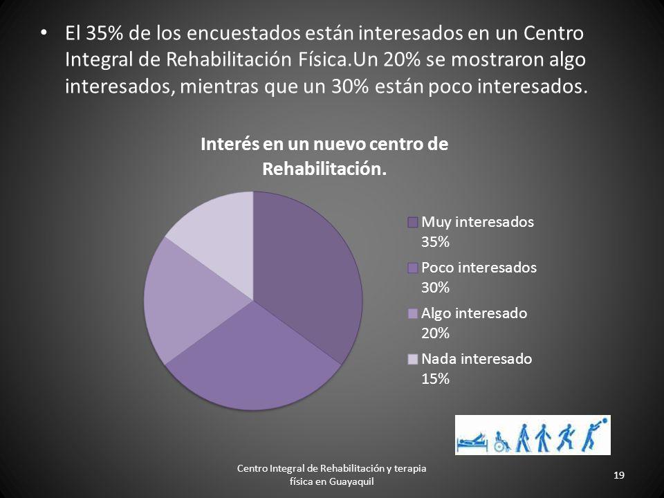El 41% de los encuestados se sienten muy satisfechos con su actual centro médico de rehabilitación física. Un 20% se siente algo satisfecho, pero un 1