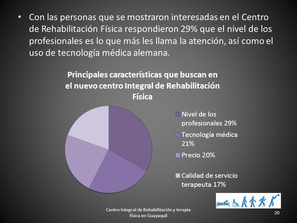 El 35% de los encuestados están interesados en un Centro Integral de Rehabilitación Física.Un 20% se mostraron algo interesados, mientras que un 30% e