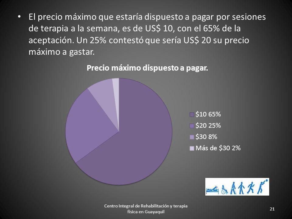 Con las personas que se mostraron interesadas en el Centro de Rehabilitación Física respondieron 29% que el nivel de los profesionales es lo que más l