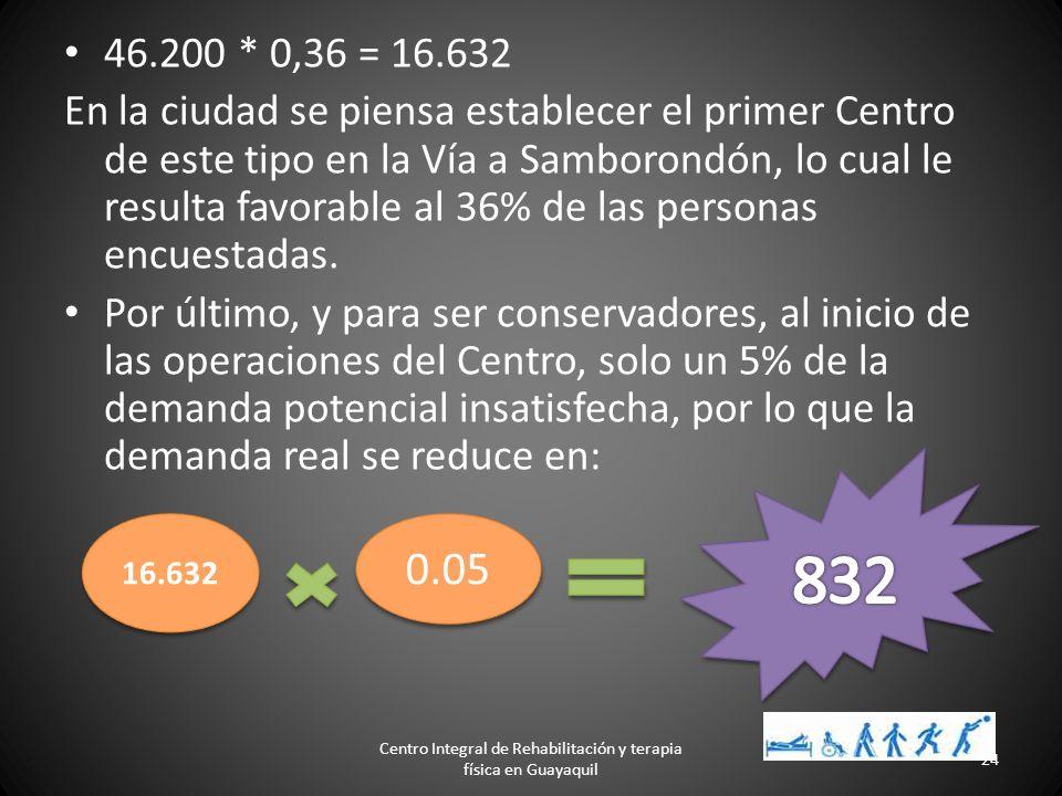 Guayaquil, se conoce que existen alrededor de 240.000 personas que sufren algún tipo de discapacidad física, con una tasa de crecimiento del 1.02% anu