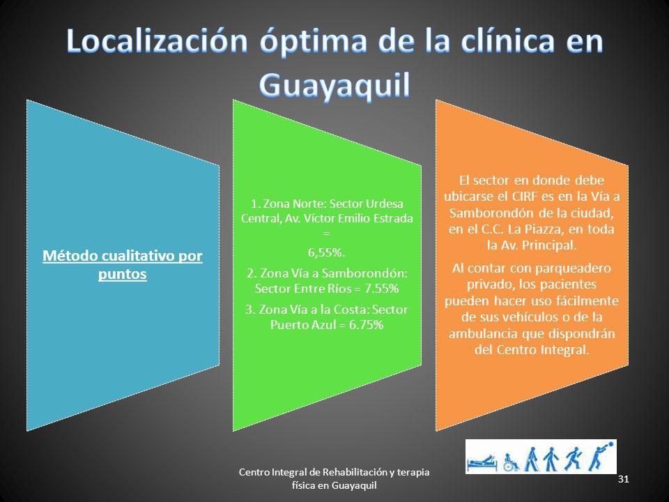 Centro Integral de Rehabilitación y terapia física en Guayaquil 30 Ambulante Reha am Krankenhaus GmbH - Würselen