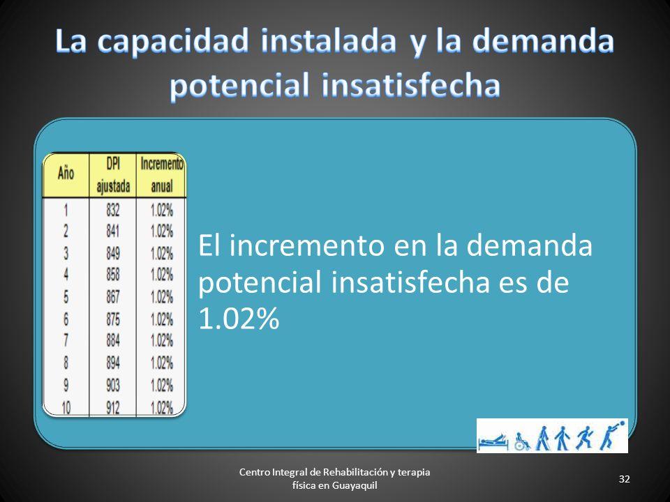 Método cualitativo por puntos 1. Zona Norte: Sector Urdesa Central, Av. Víctor Emilio Estrada = 6,55%. 2. Zona Vía a Samborondón: Sector Entre Ríos =