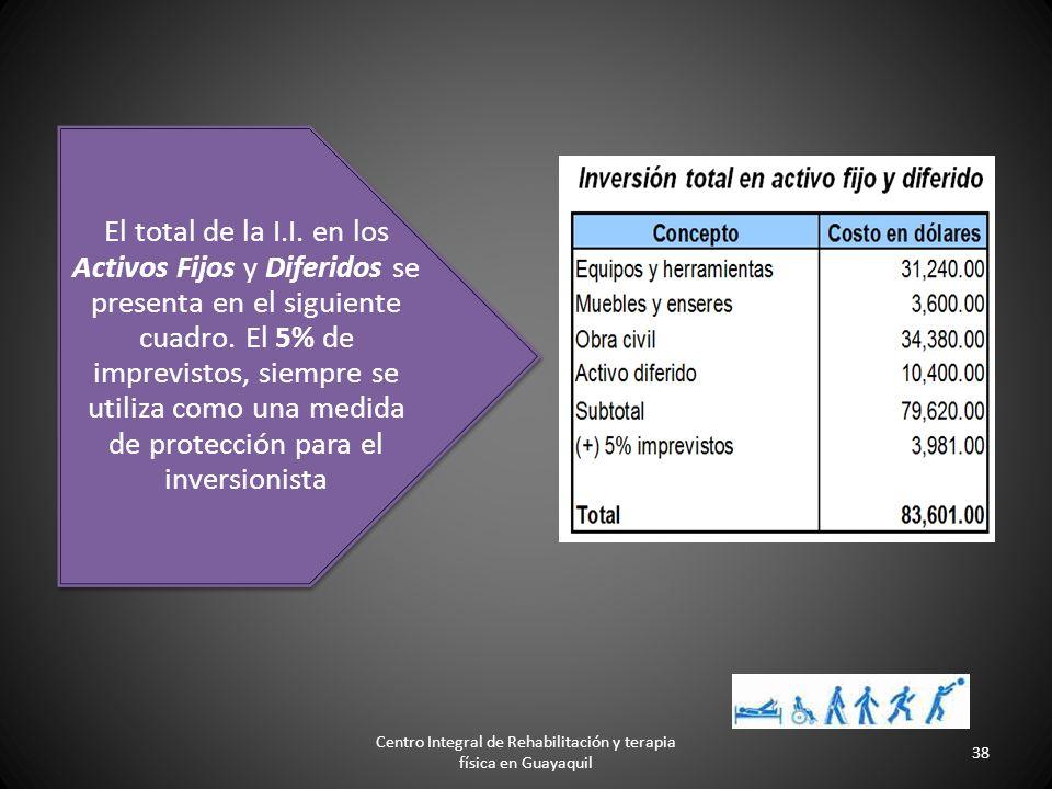 Inversion Inicial Activos Fijos Son todos los activos tangibles de la empresa * Locales y obra civil *Maquinas, equipos y herramientas *Requerimientos