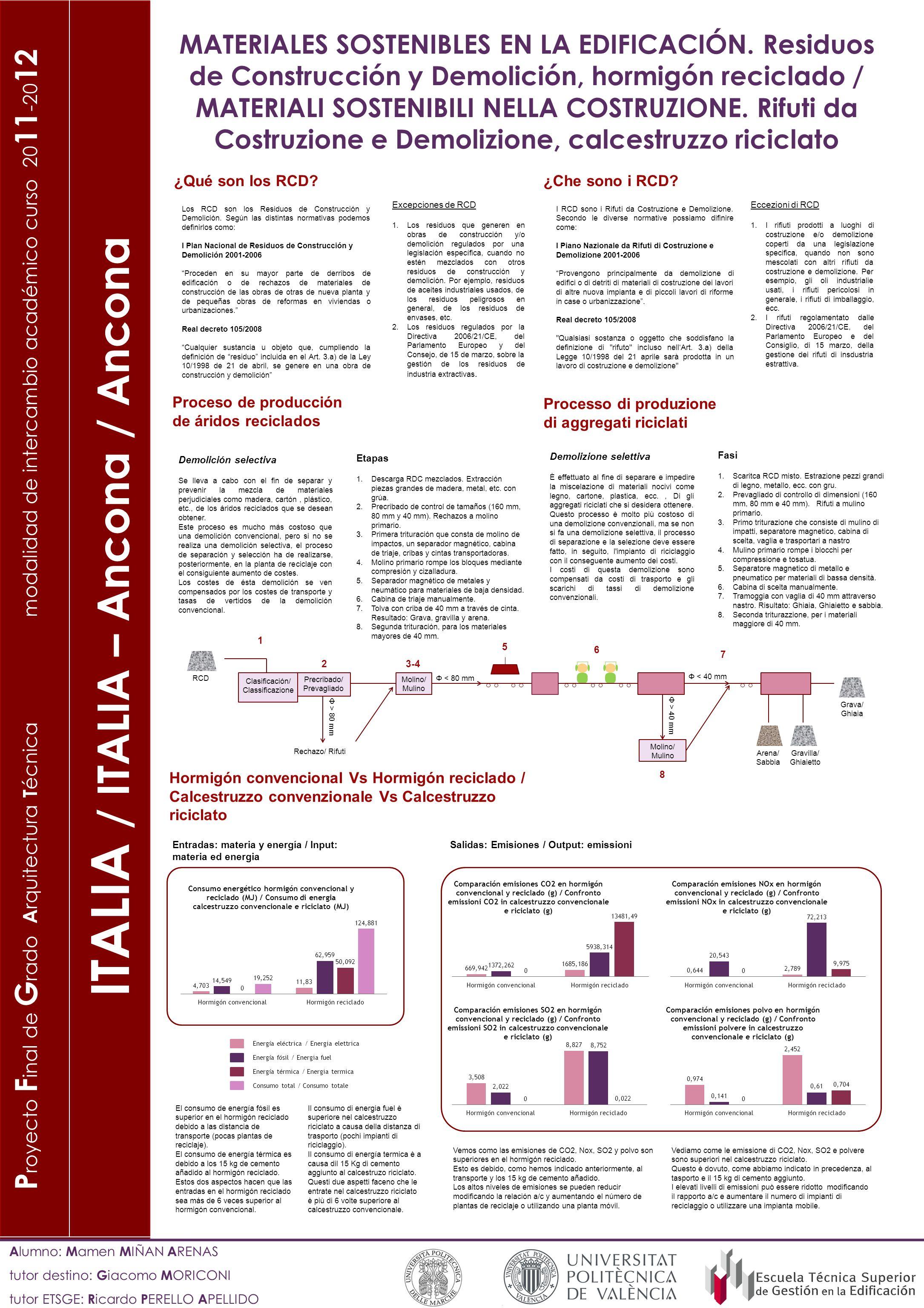 P royecto F inal de G rado A rquitectura T écnica modalidad de intercambio académico curso 20 11 -20 12 ITALIA / ITALIA – Ancona / Ancona A lumno: M a