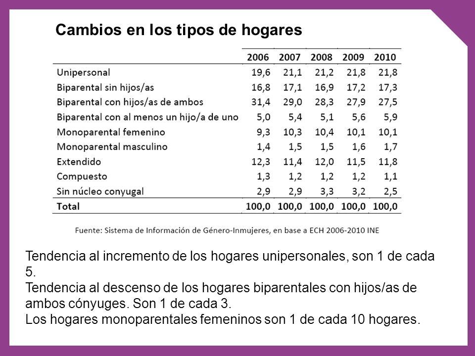 Cambios en los tipos de hogares Tendencia al incremento de los hogares unipersonales, son 1 de cada 5. Tendencia al descenso de los hogares biparental