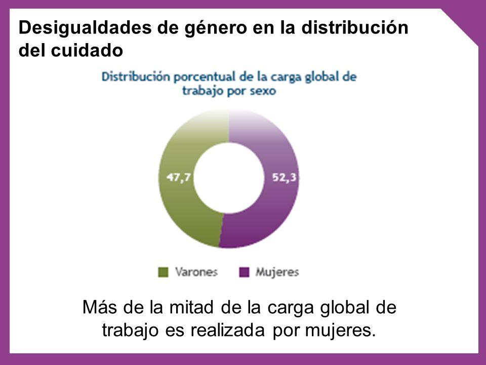 Más de la mitad de la carga global de trabajo es realizada por mujeres. Desigualdades de género en la distribución del cuidado