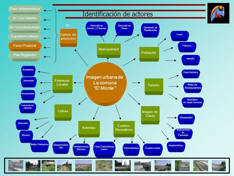 Imagen urbana de La comuna El Monte Cartera de proyectos Empresas Locales Cultura Avenidas Imagen de Casas Turismo Población Municipalidad Eventos Rec