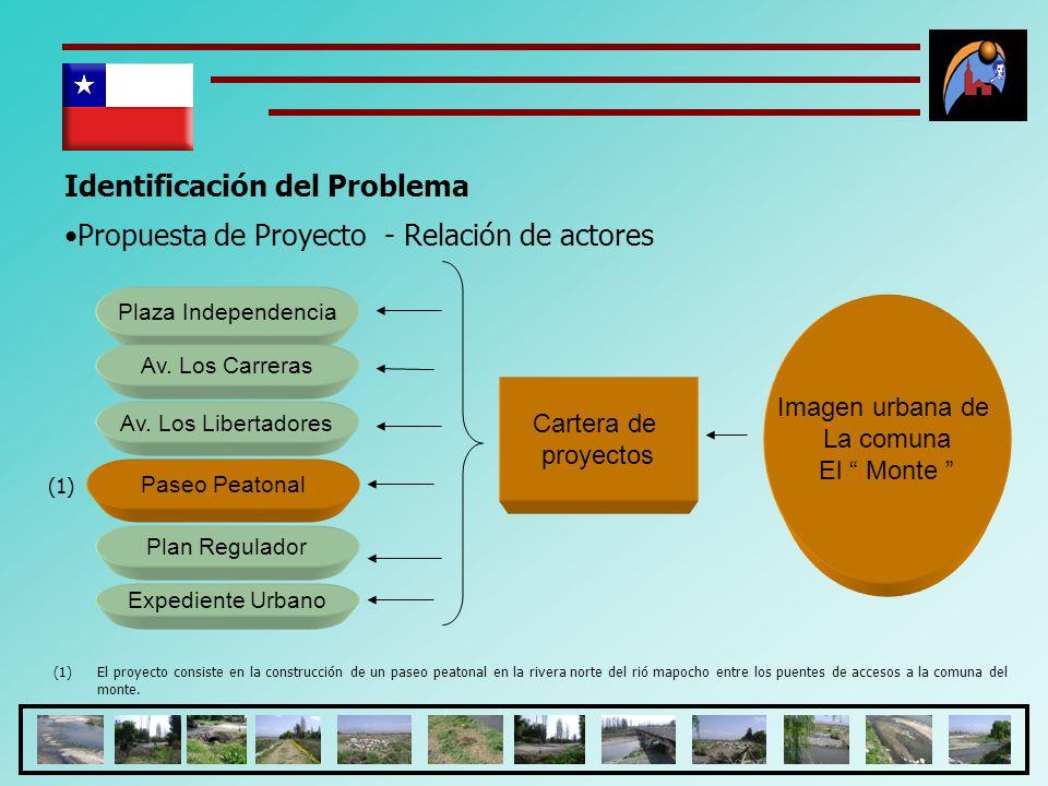 Identificación del Problema Propuesta de Proyecto - Relación de actores Imagen urbana de La comuna El Monte Cartera de proyectos Plaza Independencia A