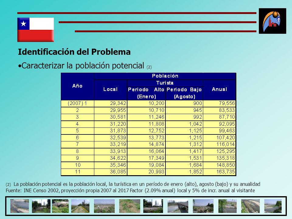 Identificación del Problema Caracterizar la población potencial (2) (2) La población potencial es la población local, la turística en un período de en