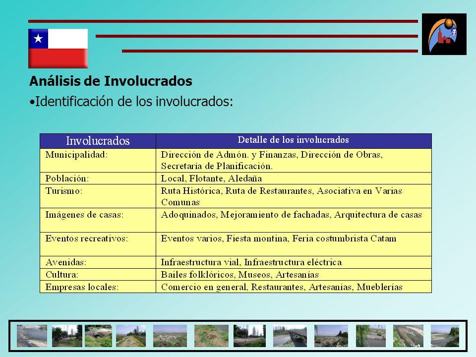 Análisis de Involucrados Identificación de los involucrados: