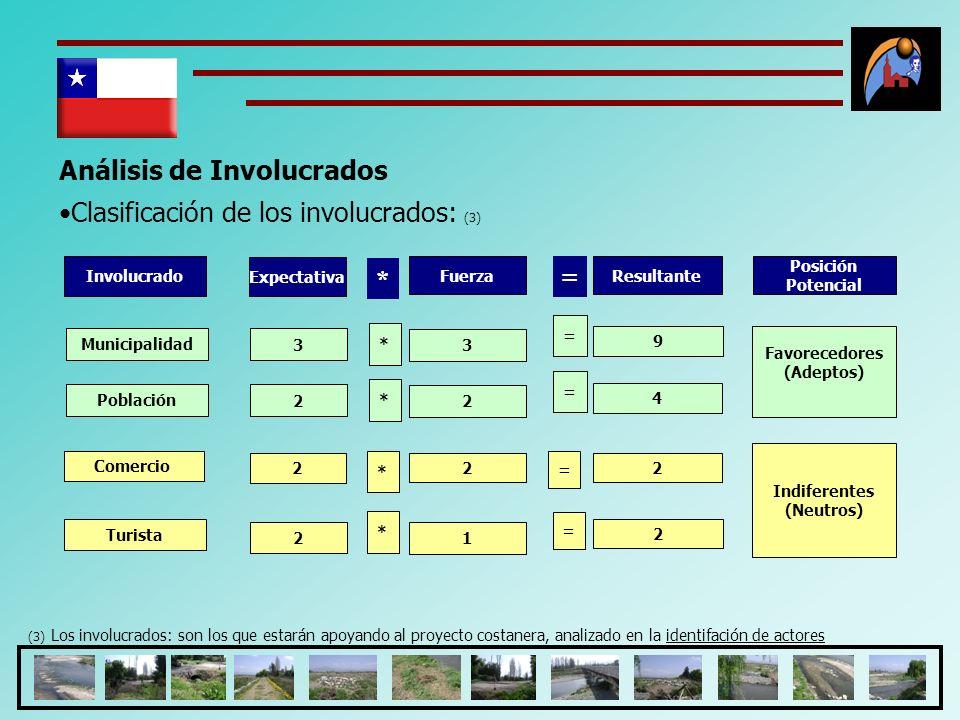 Análisis de Involucrados Clasificación de los involucrados: (3) (3) Los involucrados: son los que estarán apoyando al proyecto costanera, analizado en
