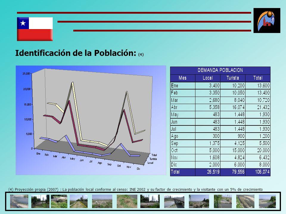 Identificación de la Población: (4) (4) Proyección propia (2007) : La población local conforme al censo: INE 2002 y su factor de crecimiento y la visi
