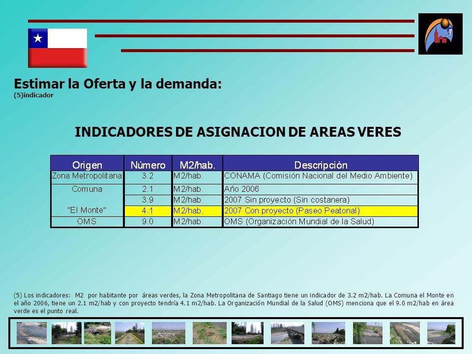 Estimar la Oferta y la demanda: (5)indicador (5) Los indicadores: M2 por habitante por áreas verdes, la Zona Metropolitana de Santiago tiene un indica