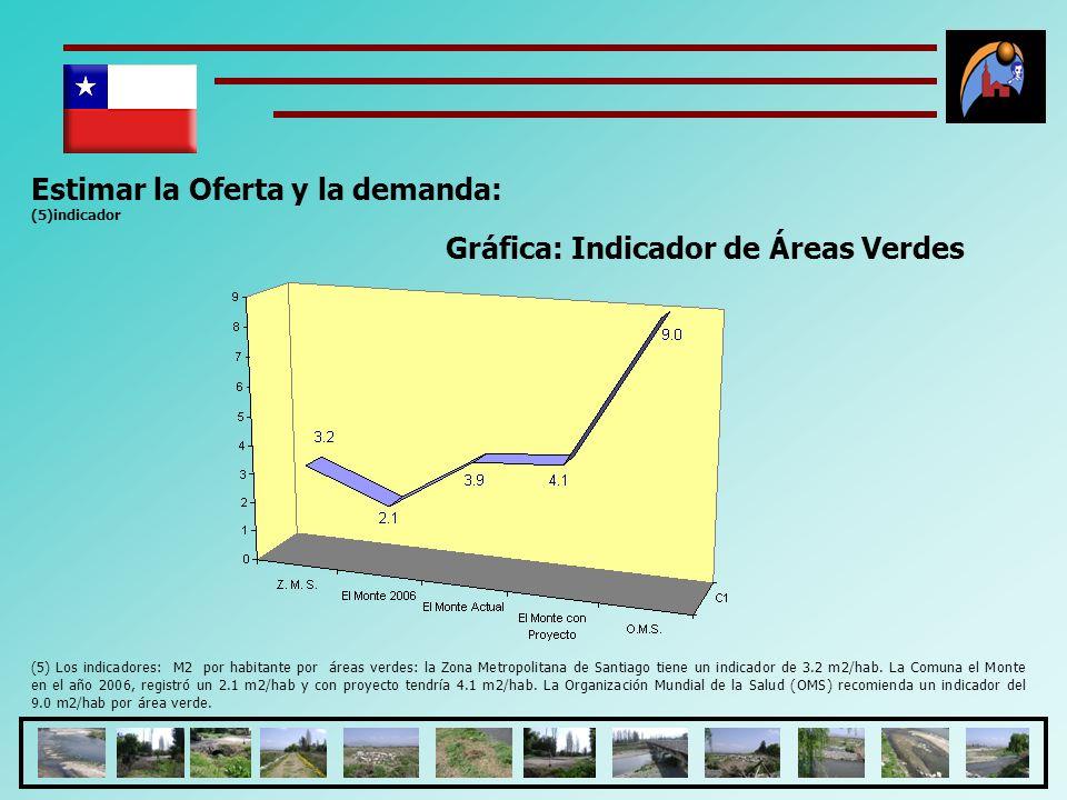 Estimar la Oferta y la demanda: (5)indicador (5) Los indicadores: M2 por habitante por áreas verdes: la Zona Metropolitana de Santiago tiene un indica