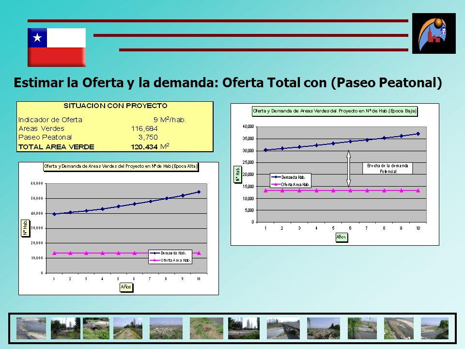 Estimar la Oferta y la demanda: Oferta Total con (Paseo Peatonal)