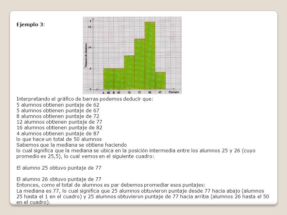 Ejemplo 3: Interpretando el gráfico de barras podemos deducir que: 5 alumnos obtienen puntaje de 62 5 alumnos obtienen puntaje de 67 8 alumnos obtiene