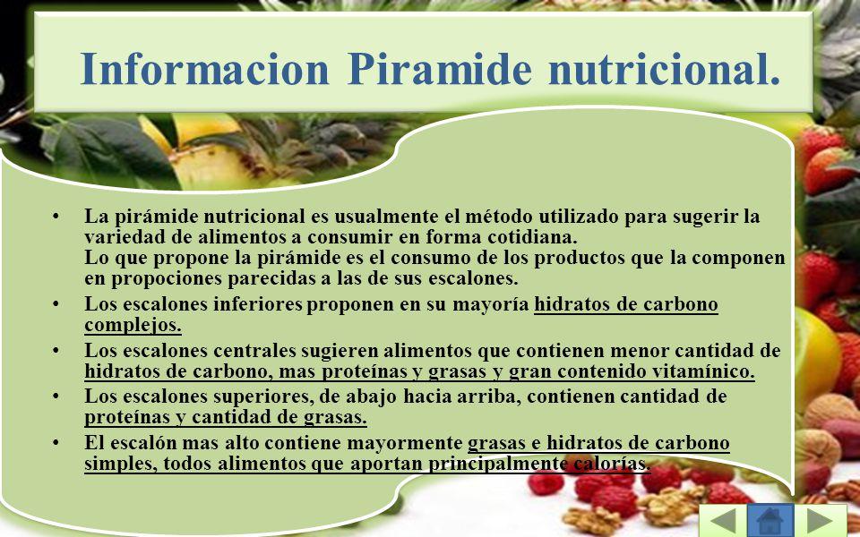 Informacion Piramide nutricional.