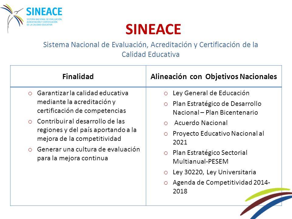 Evaluación y Acreditación Evaluación y Certificación Mejora de la calidad de las instituciones educativas Estándares de gestión Estándares de aprendizaje Reconoce las competencias de las personas SINEACE Estándares de Competencias Enfoque de inclusión social Enfoque de competitividad del capital humano