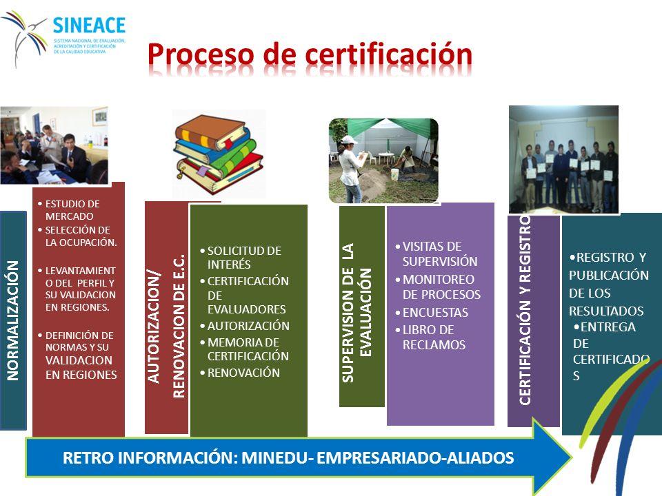 Estrategias Ocupaciones seleccionadas promueven desarrollo de las regiones y del país.
