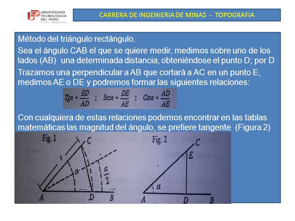 CARRERA DE INGENIERIA DE MINAS - TOPOGRAFIA Método del triángulo rectángulo.