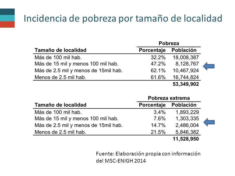 Incidencia de pobreza por tamaño de localidad Fuente: Elaboración propia con información del MSC-ENIGH 2014