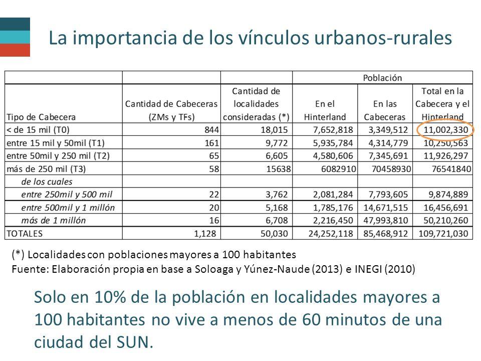La importancia de los vínculos urbanos-rurales Solo en 10% de la población en localidades mayores a 100 habitantes no vive a menos de 60 minutos de una ciudad del SUN.