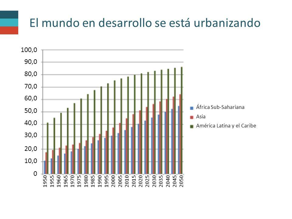 El mundo en desarrollo se está urbanizando África Sub-Sahariana Asia América Latina y el Caribe 1950 1955 1960 1965 1970 1975 1980 1985 1990 1995 2000 2005 2010 2015 2020 2025 2030 2035 2040 2045 2050 100,0 90,0 80,0 70,0 60,0 50,0 40,0 30,0 20,0 10,0 0