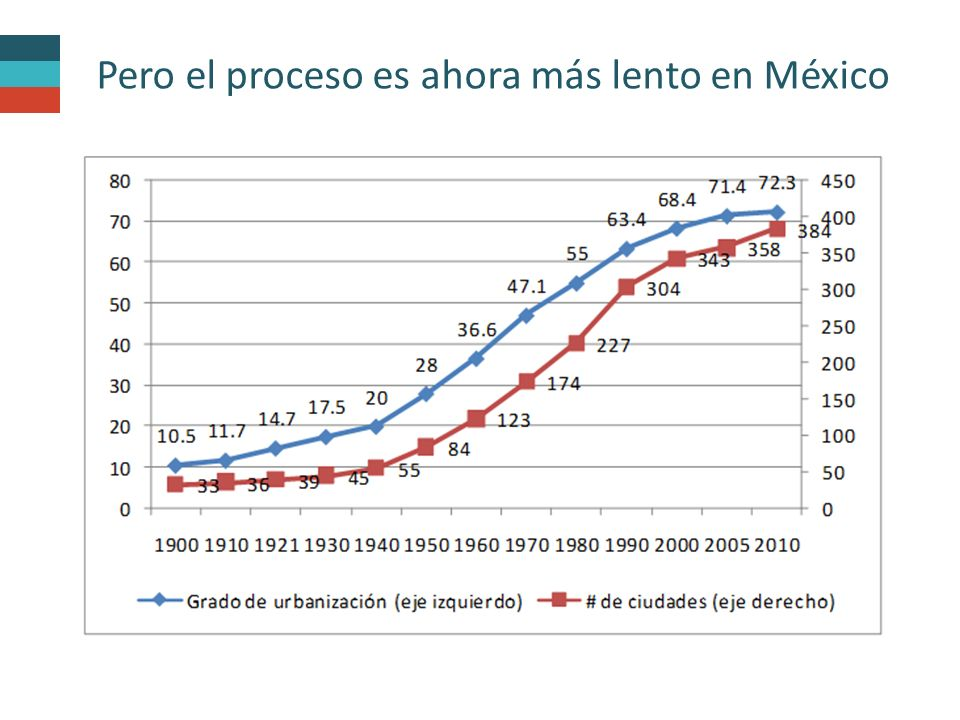 En México este porcentaje es del 64% (55 millones de personas).