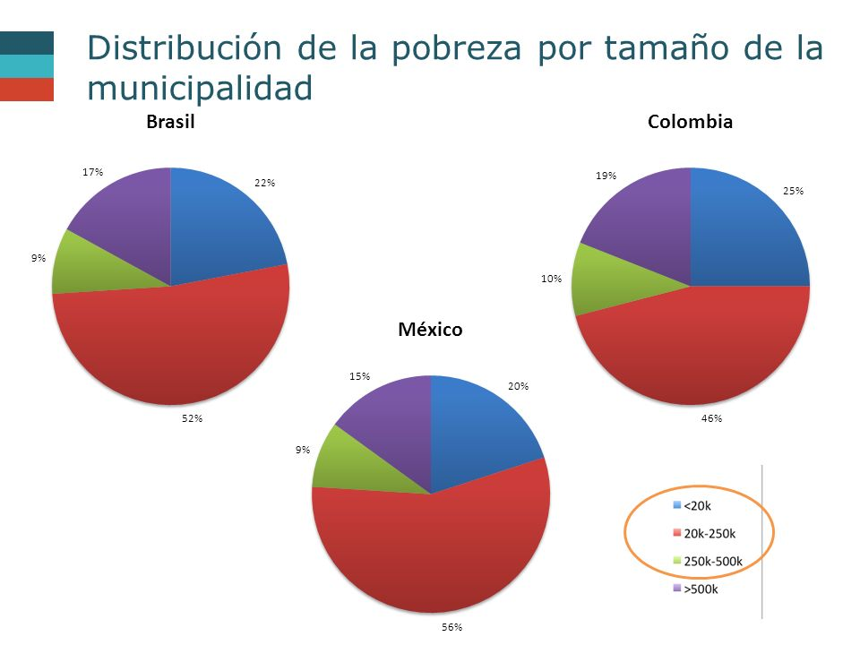 Distribución de la pobreza por tamaño de la municipalidad