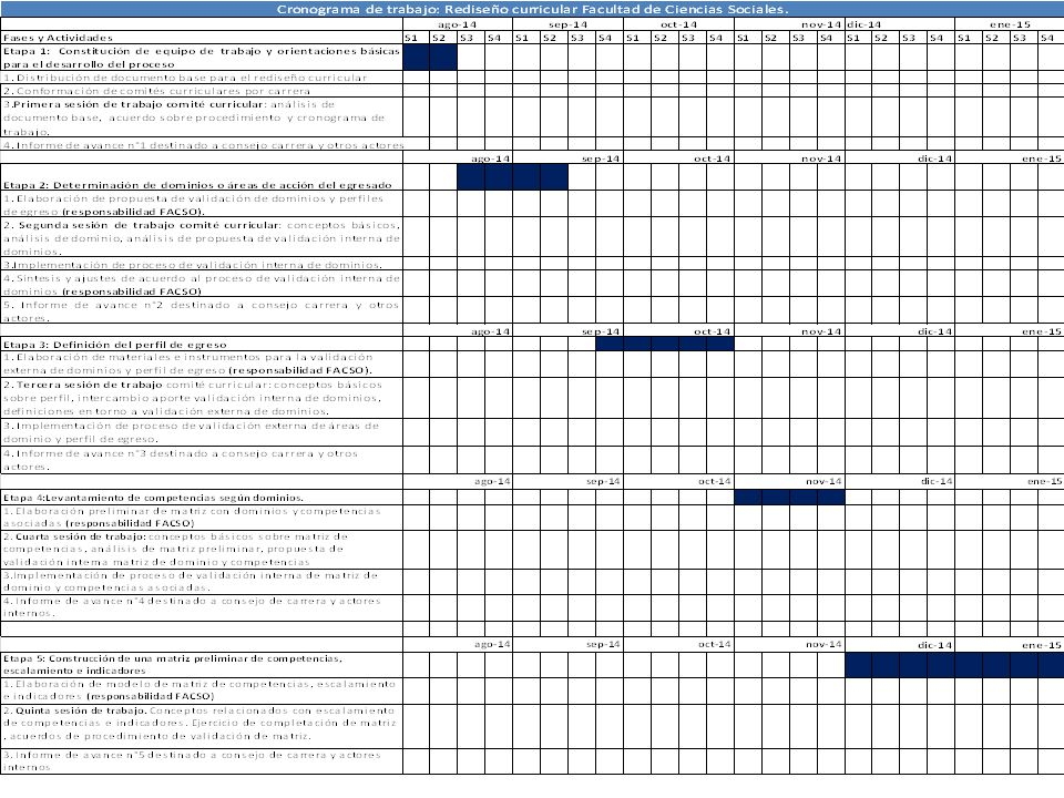 AVANCES POR CARRERA SOCIOLOGÍA Distribución de documento base.