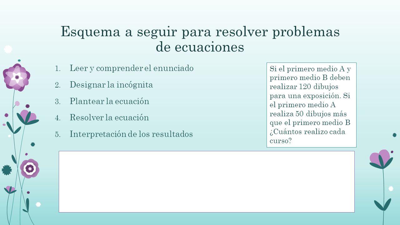 Esquema a seguir para resolver problemas de ecuaciones 1.