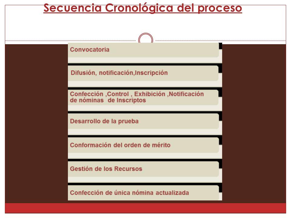 Secuencia Cronológica del proceso