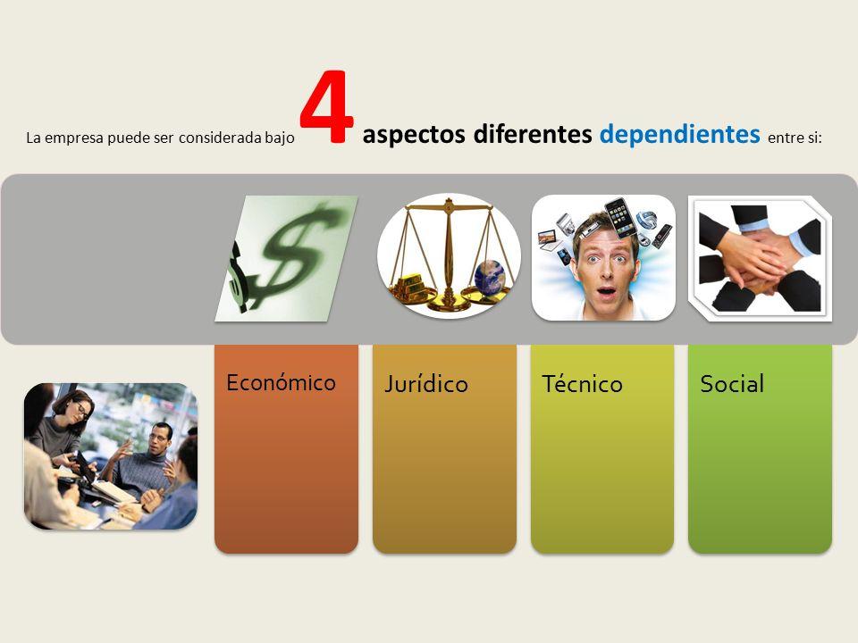 Económico JurídicoTécnicoSocial La empresa puede ser considerada bajo 4 aspectos diferentes dependientes entre si: