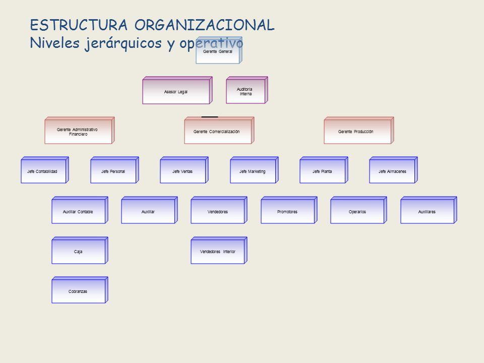 ESTRUCTURA ORGANIZACIONAL Niveles jerárquicos y operativo