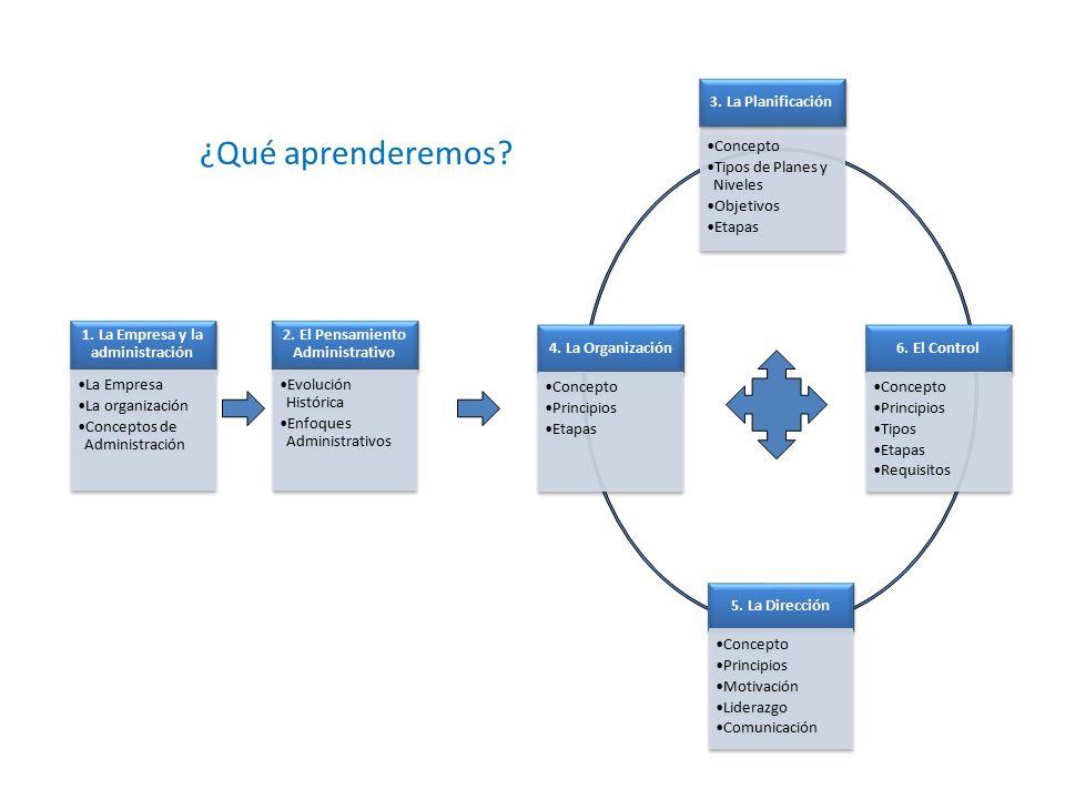 1.La Empresa y la administración La Empresa La organización Conceptos de Administración 2.
