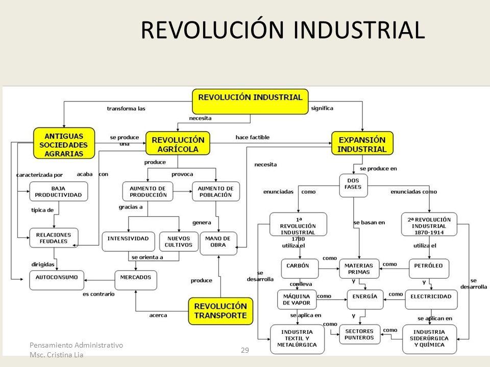 REVOLUCIÓN INDUSTRIAL 29 Pensamiento Administrativo Msc. Cristina Lia