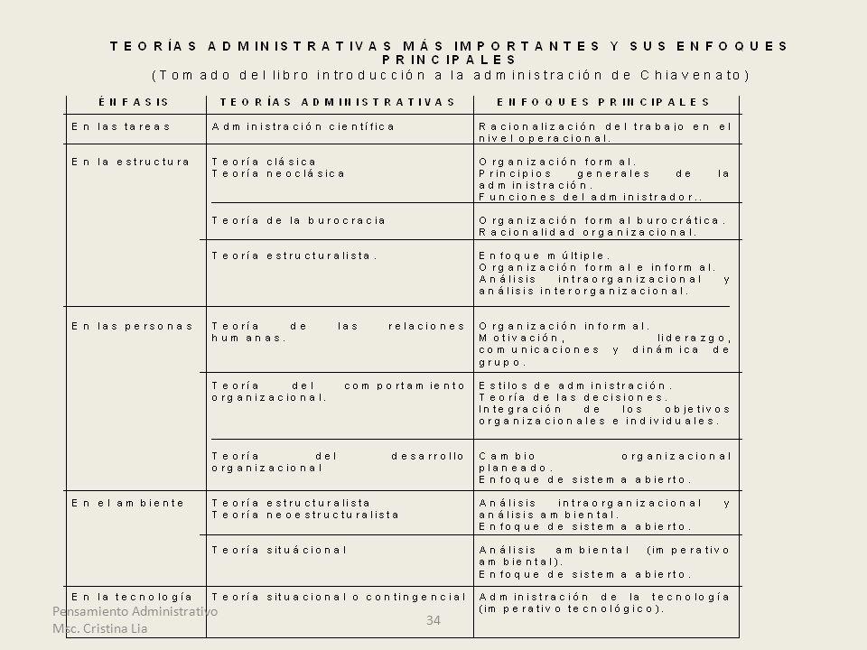 34 Pensamiento Administrativo Msc. Cristina Lia