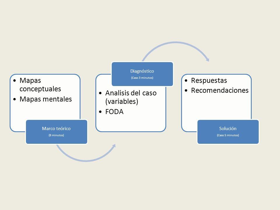 Mapas conceptuales Mapas mentales Marco teórico (8 minutos) Analisis del caso (variables) FODA Diagnóstico (Caso 3 minutos) Respuestas Recomendaciones Solución (Caso 5 minutos)