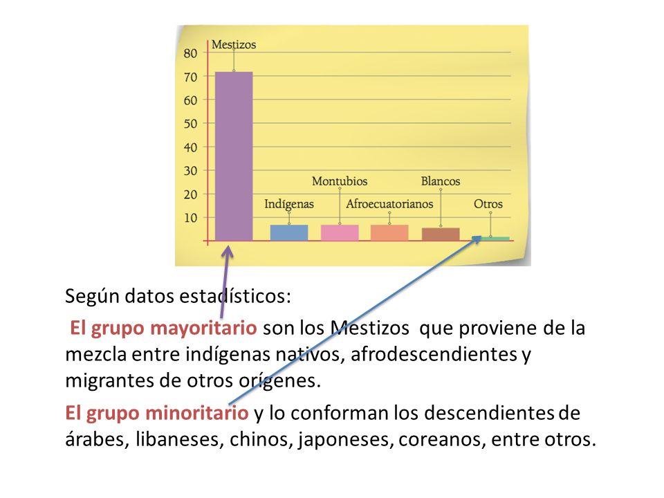 Según datos estadísticos: El grupo mayoritario son los Mestizos que proviene de la mezcla entre indígenas nativos, afrodescendientes y migrantes de ot