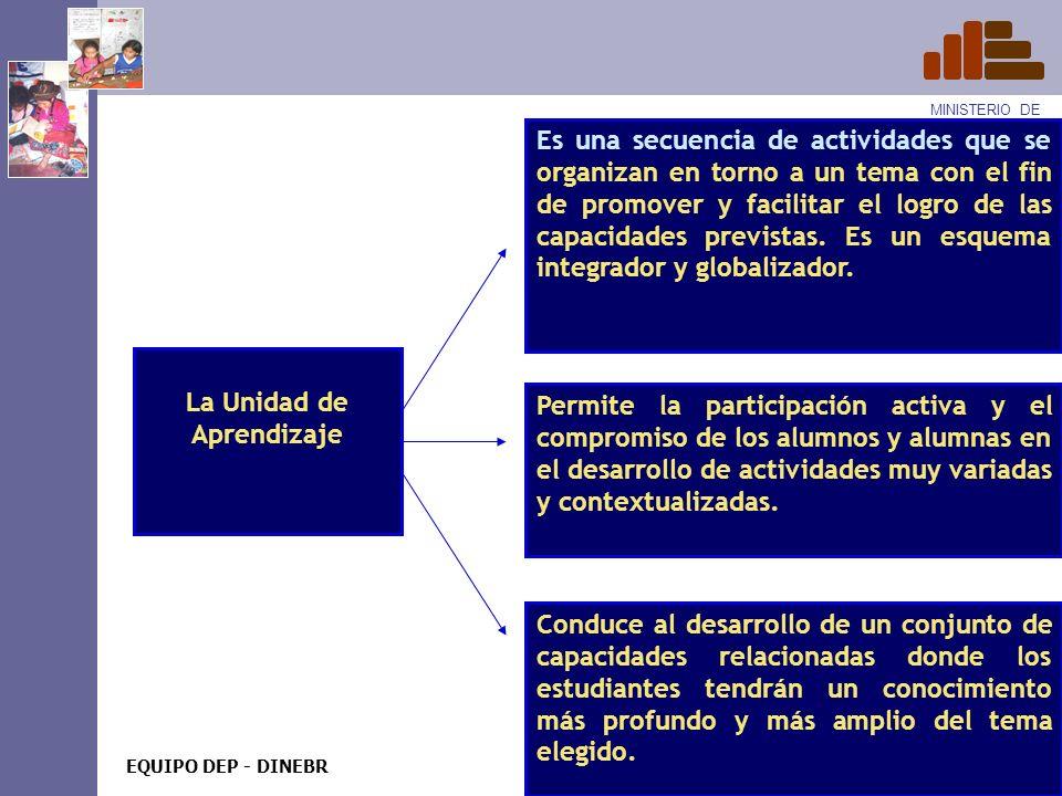 MINISTERIO DE EDUCACIÓN EQUIPO DEP - DINEBR Es una secuencia de actividades que se organizan para resolver un problema y obtener un producto concreto.