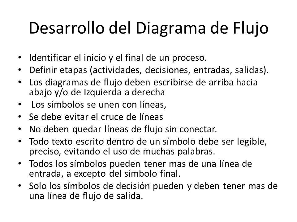 Desarrollo del Diagrama de Flujo Identificar el inicio y el final de un proceso.